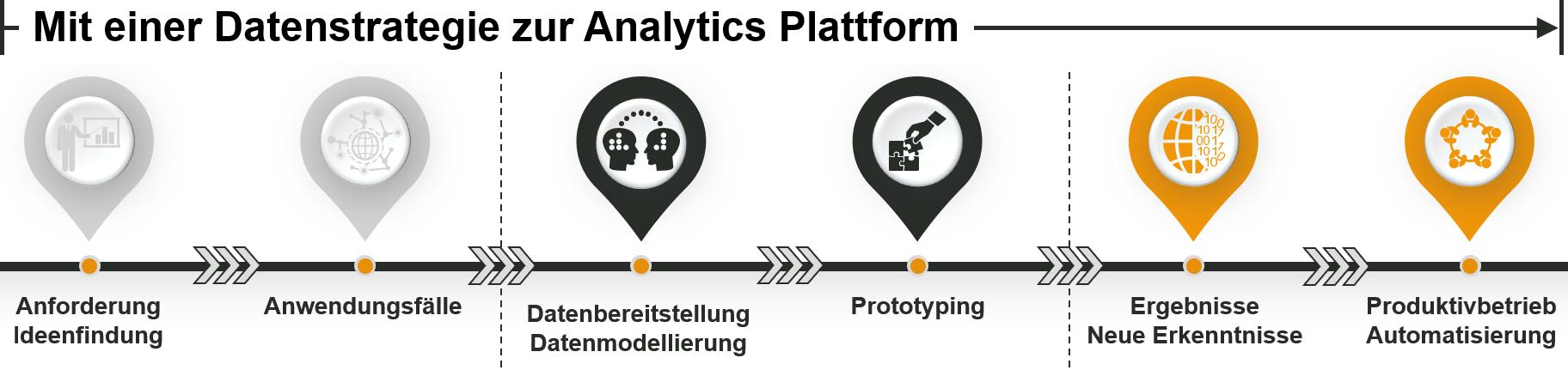 Advanced Analytics - Ablauf